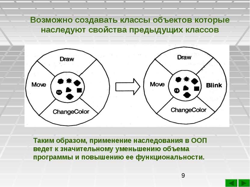 Возможно создавать классы объектов которые наследуют свойства предыдущих клас...
