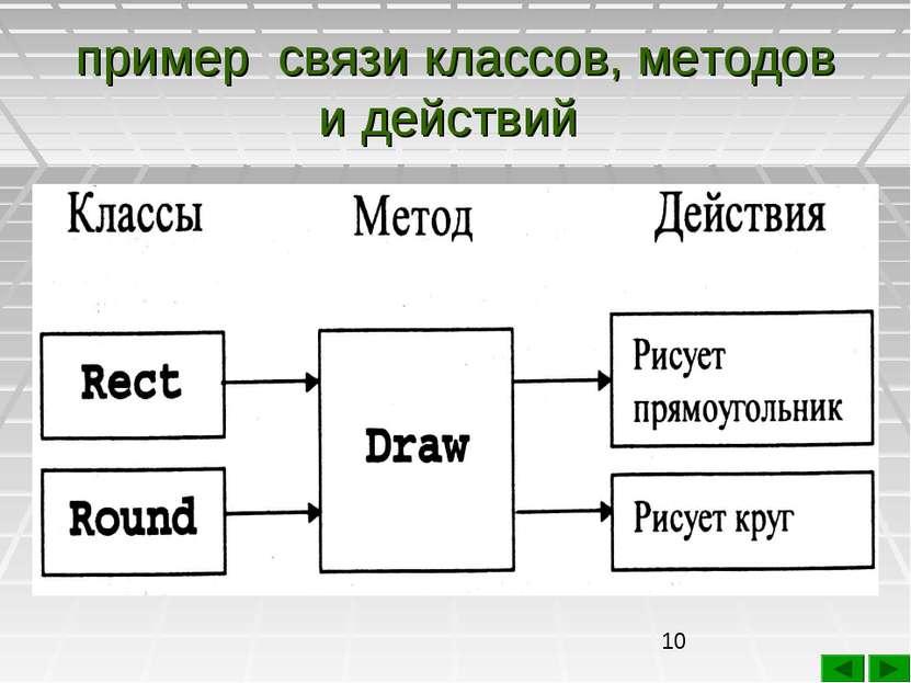 пример связи классов, методов и действий