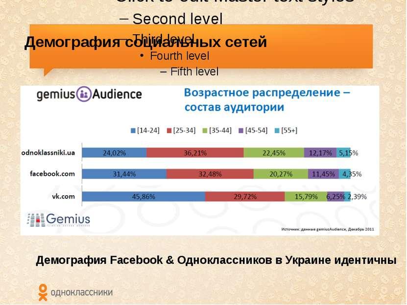 Демография социальных сетей Демография Facebook & Одноклассников в Украине ид...