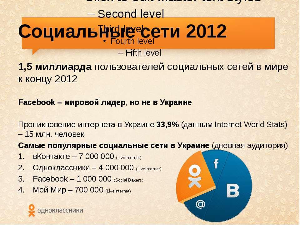 Социальные сети 2012 1,5 миллиарда пользователей социальных сетей в мире к ко...