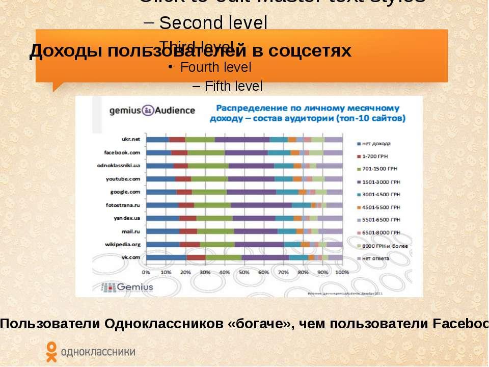 Доходы пользователей в соцсетях Пользователи Одноклассников «богаче», чем пол...