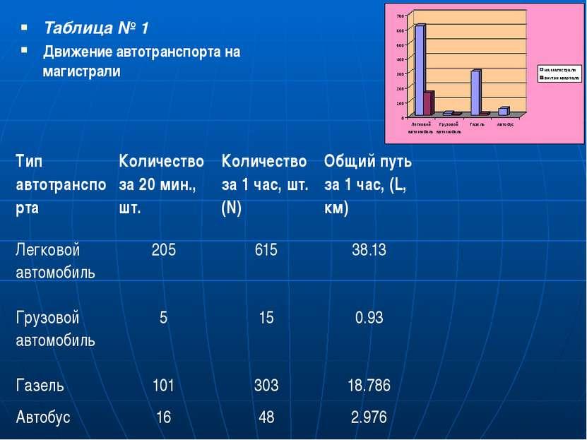 Таблица № 1 Движение автотранспорта на магистрали Тип автотранспорта Количест...