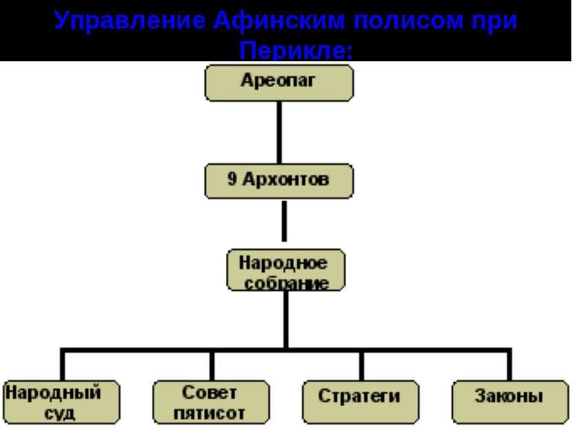 Как афиняне называли управление в своем полисе почему они считали 114