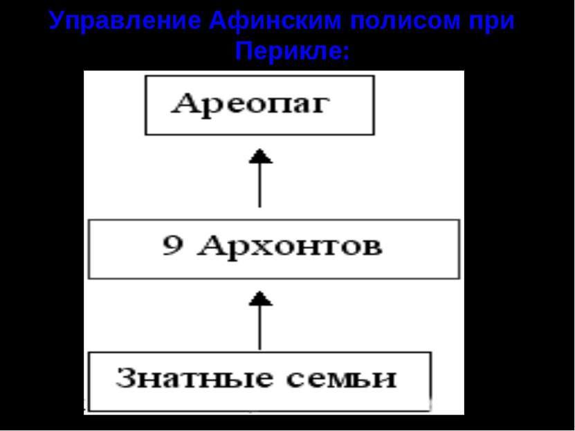 Управление Афинским полисом при Перикле:
