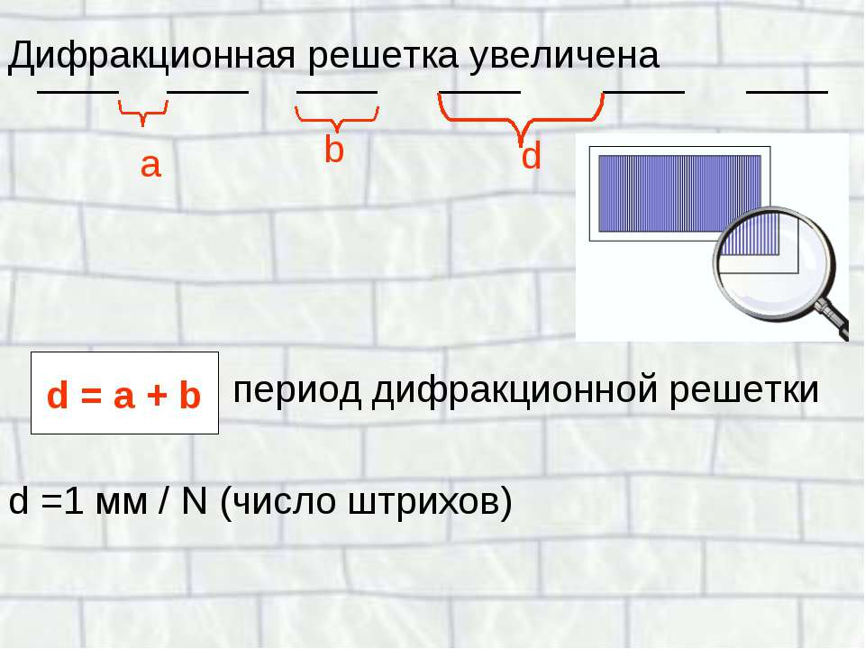 Дифракционная решетка увеличена период дифракционной решетки d =1 мм / N (чис...
