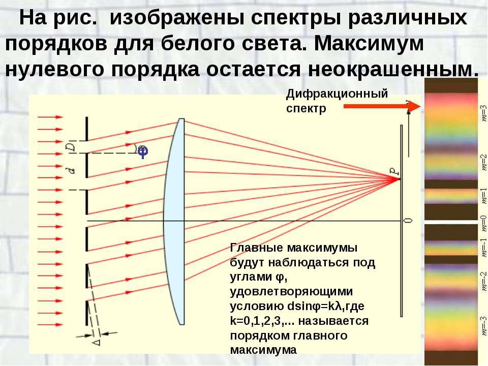 На рис. изображены спектры различных порядков для белого света. Максимум нул...