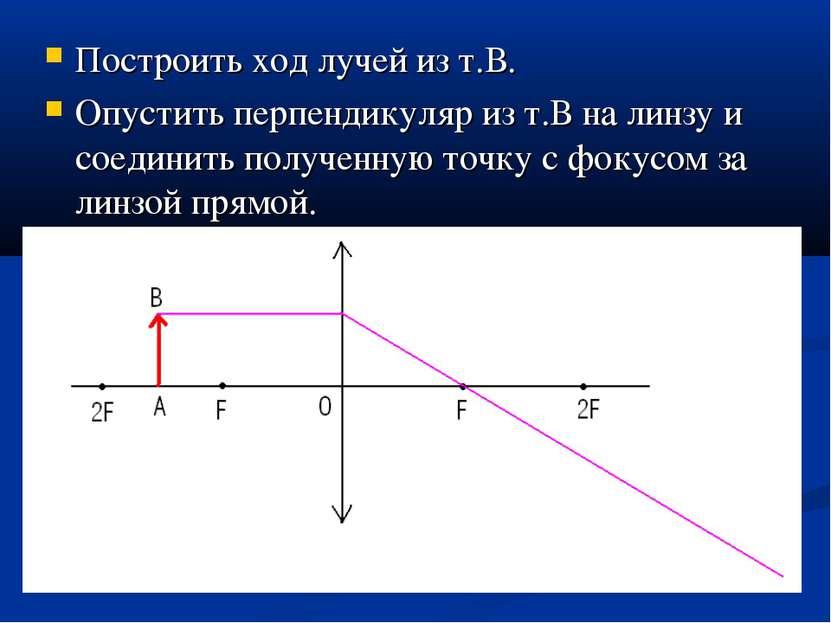 Построить ход лучей из т.В. Опустить перпендикуляр из т.В на линзу и соединит...
