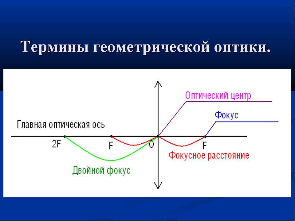 Термины геометрической оптики.