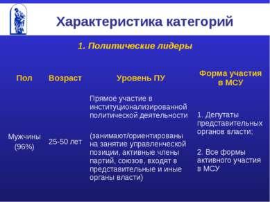 Характеристика категорий 1. Политические лидеры Пол Возраст Уровень ПУ Форма ...