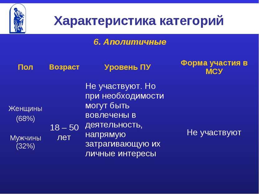 Характеристика категорий 6. Аполитичные Пол Возраст Уровень ПУ Форма участия ...