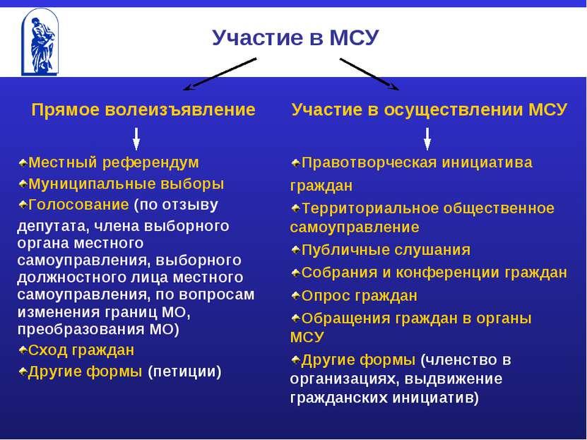Участие в МСУ Прямое волеизъявление Участие в осуществлении МСУ Местный рефер...