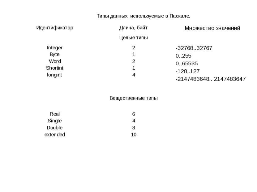 Типы данных, используемые в Паскале. Идентификатор Длина, байт Множество знач...