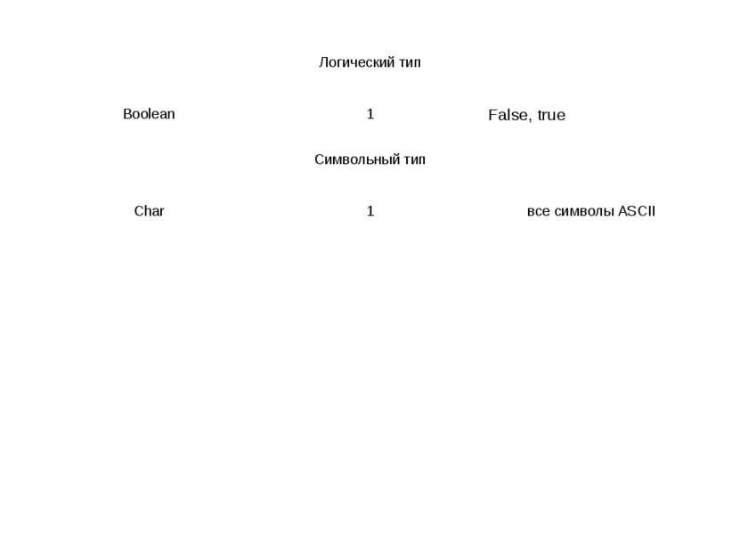 Логический тип Boolean 1 False, true Символьный тип Char 1 все символы ASCII
