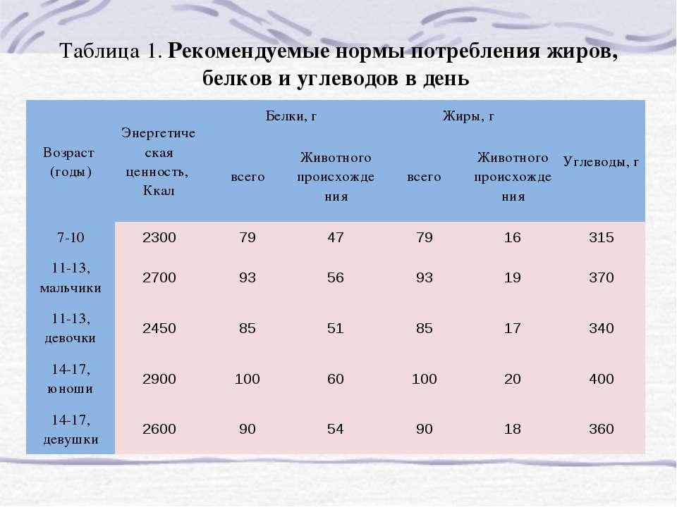 Таблица 1. Рекомендуемые нормы потребления жиров, белков и углеводов в день В...
