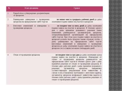 № Этап аукциона Сроки 1 Разработка и утверждение документации об аукционе 2 Р...