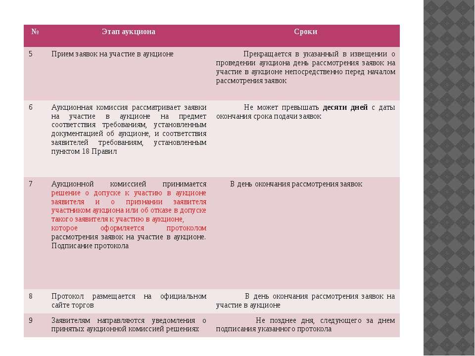 № Этап аукциона Сроки 5 Прием заявок на участие в аукционе Прекращается в ука...