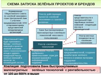 Реестр «зелёных» технологий СХЕМА ЗАПУСКА ЗЕЛЁНЫХ ПРОЕКТОВ И БРЕНДОВ Реестр м...