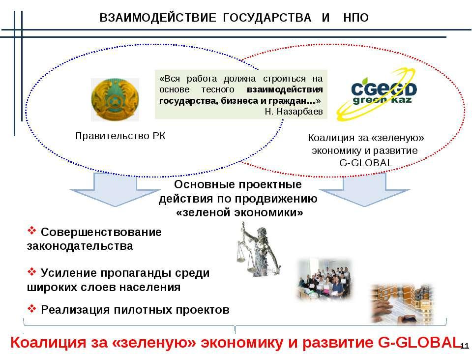 Основные проектные действия по продвижению «зеленой экономики» ВЗАИМОДЕЙСТВИЕ...