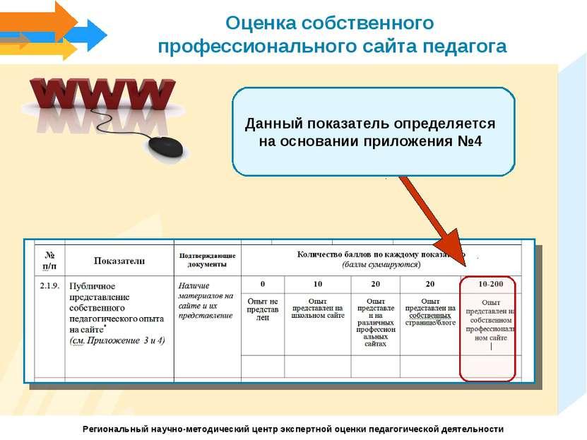 Оценка собственного профессионального сайта педагога Данный показатель опреде...