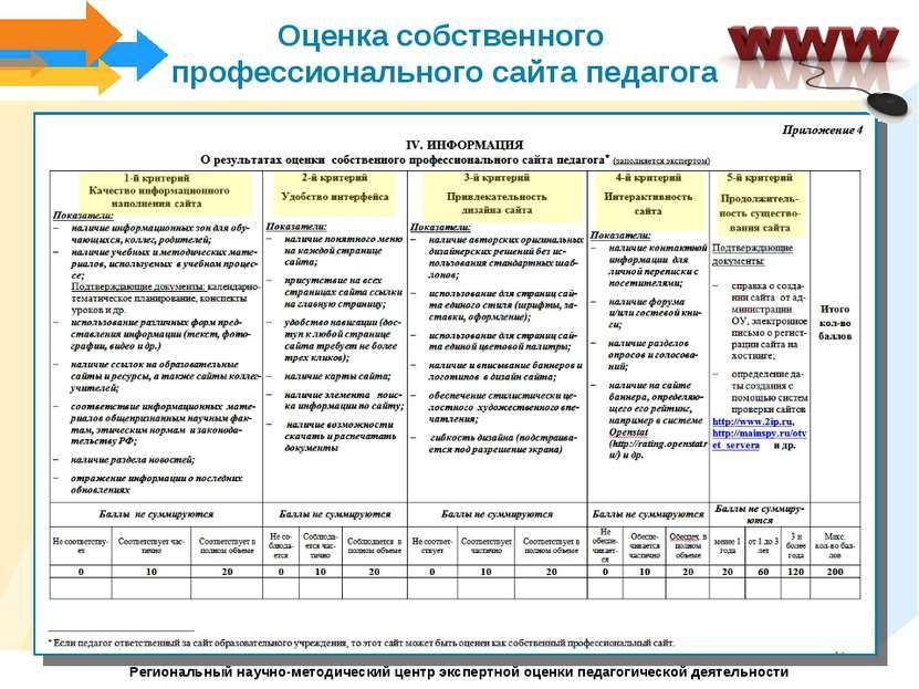 Оценка собственного профессионального сайта педагога Региональный научно-мето...