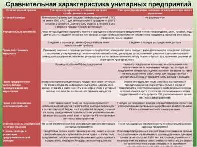 Сравнительная характеристика унитарных предприятий Отличительный признак Ун...
