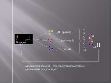 +1H (протий) +1D (дейтерий) +1T (тритий) Химический элемент – это совокупност...