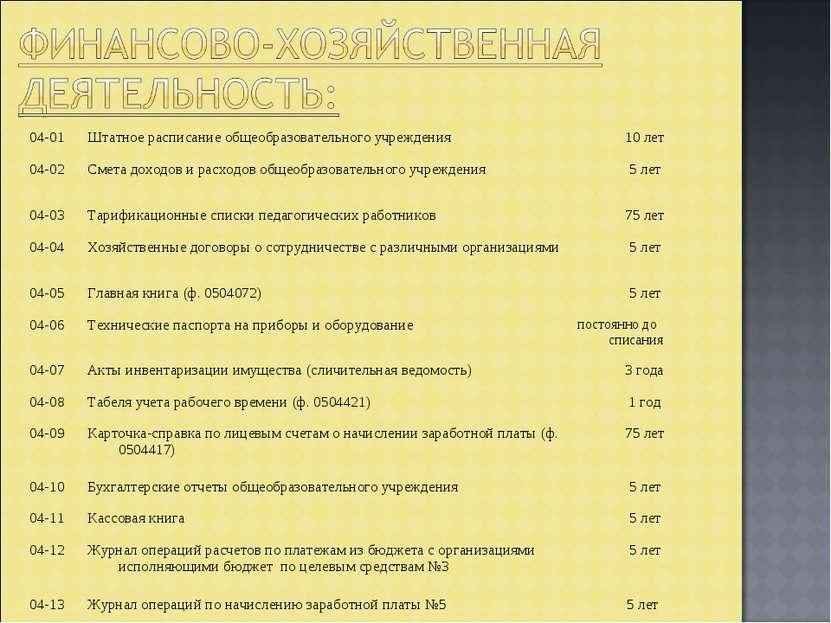 04-01 Штатное расписание общеобразовательного учреждения 10 лет 04-02 Смета д...