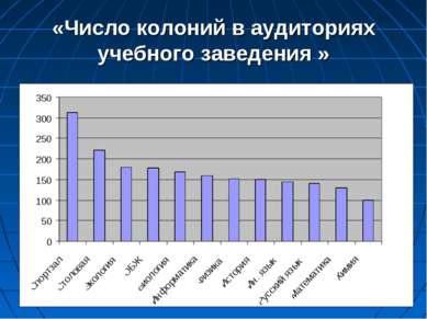 «Число колоний в аудиториях учебного заведения »