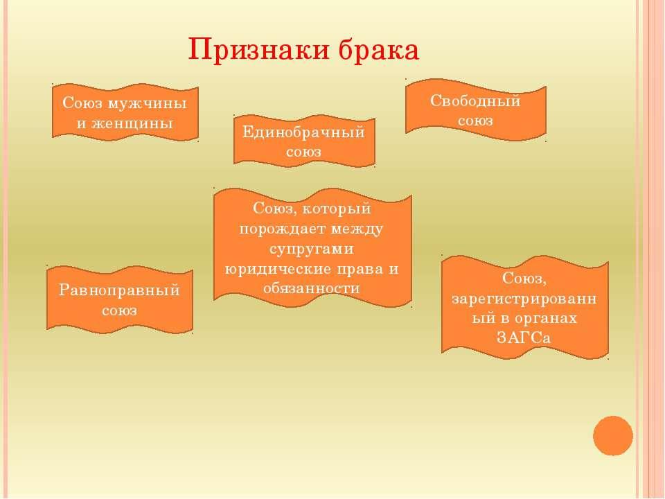 Признаки брака Союз мужчины и женщины Единобрачный союз Свободный союз Союз, ...