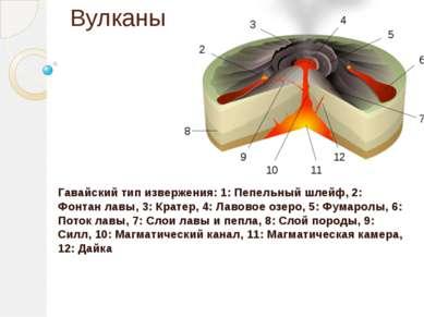 Вулканы Гавайский тип извержения: 1: Пепельный шлейф, 2: Фонтан лавы, 3: Крат...