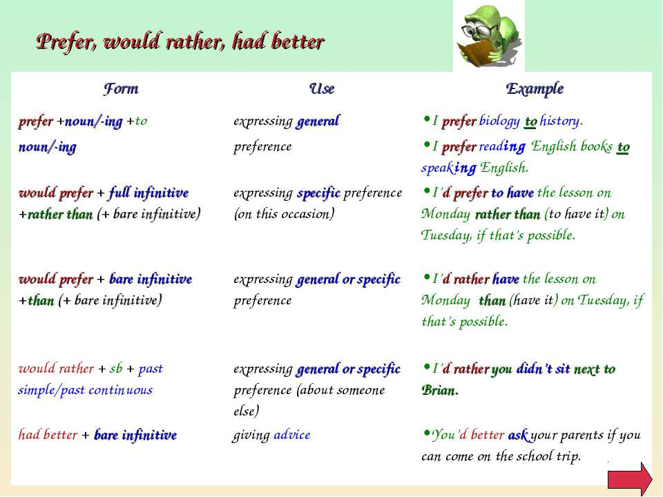 Prefer, would rather, had better Form Use Example prefer +noun/-ing +to noun/...
