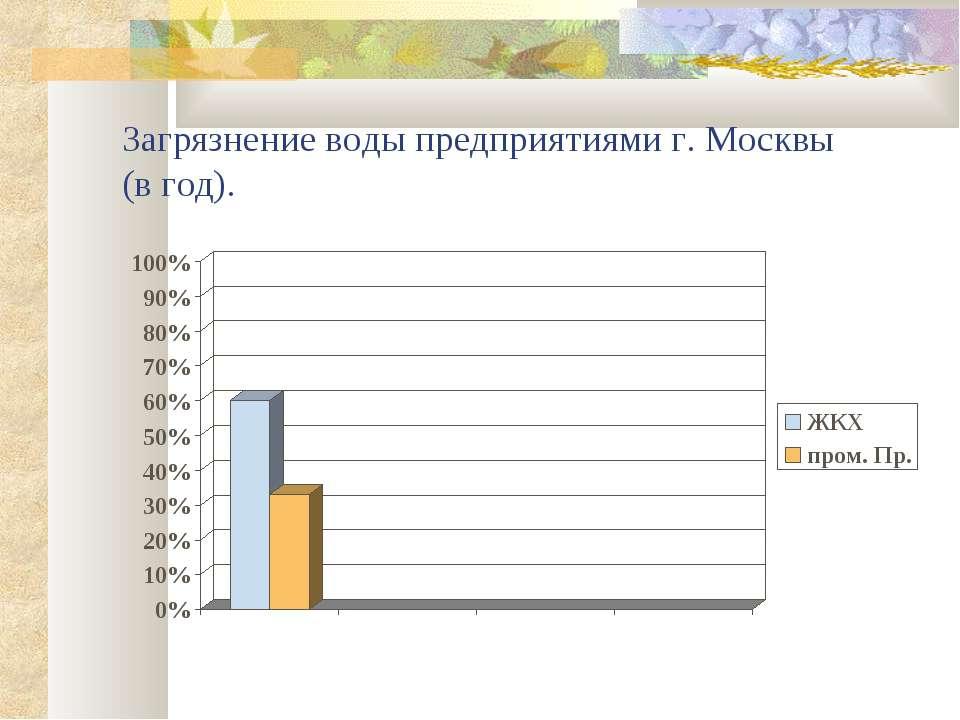 Загрязнение воды предприятиями г. Москвы (в год).