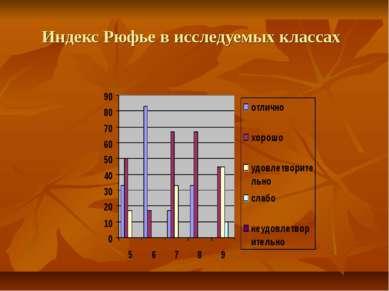 Индекс Рюфье в исследуемых классах
