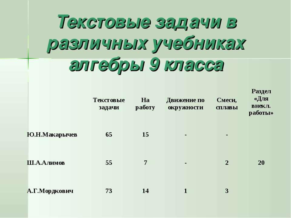 Текстовые задачи в различных учебниках алгебры 9 класса Текстовые задачи На р...