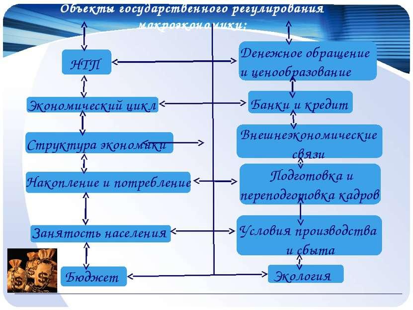 Объекты государственного регулирования макроэкономики: НТП Экономический цикл...