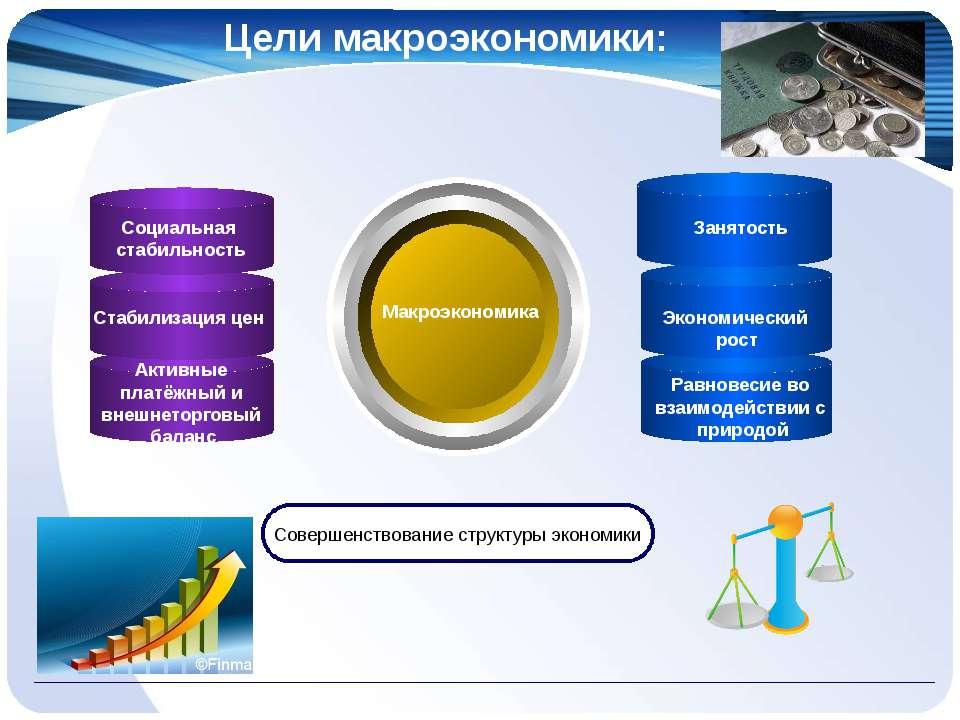 Цели макроэкономики: Макроэкономика Совершенствование структуры экономики Соц...