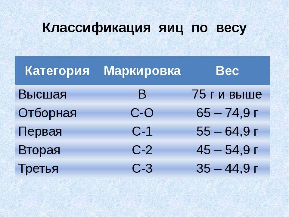 Классификация яиц по весу Категория Маркировка Вес Высшая В 75 г и выше Отбор...