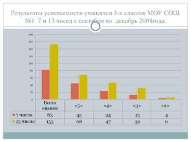 Результаты успеваемости учащихся 3-х классов МОУ СОШ №1 7 и 13 чисел с сентяб...