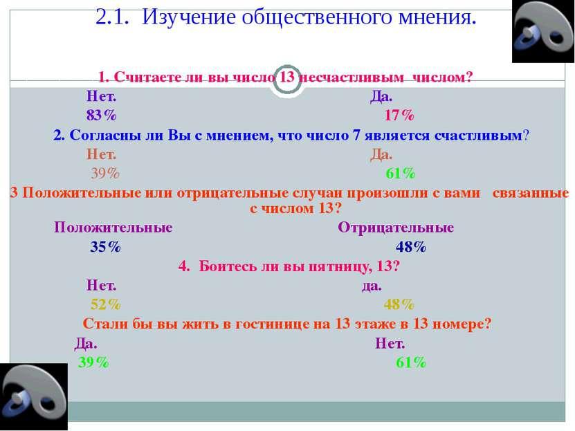2.1. Изучение общественного мнения. 1. Считаете ли вы число 13 несчастливым ч...