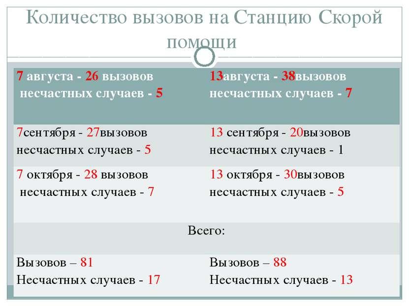 Количество вызовов на Станцию Скорой помощи 7 августа - 26 вызовов несчастных...