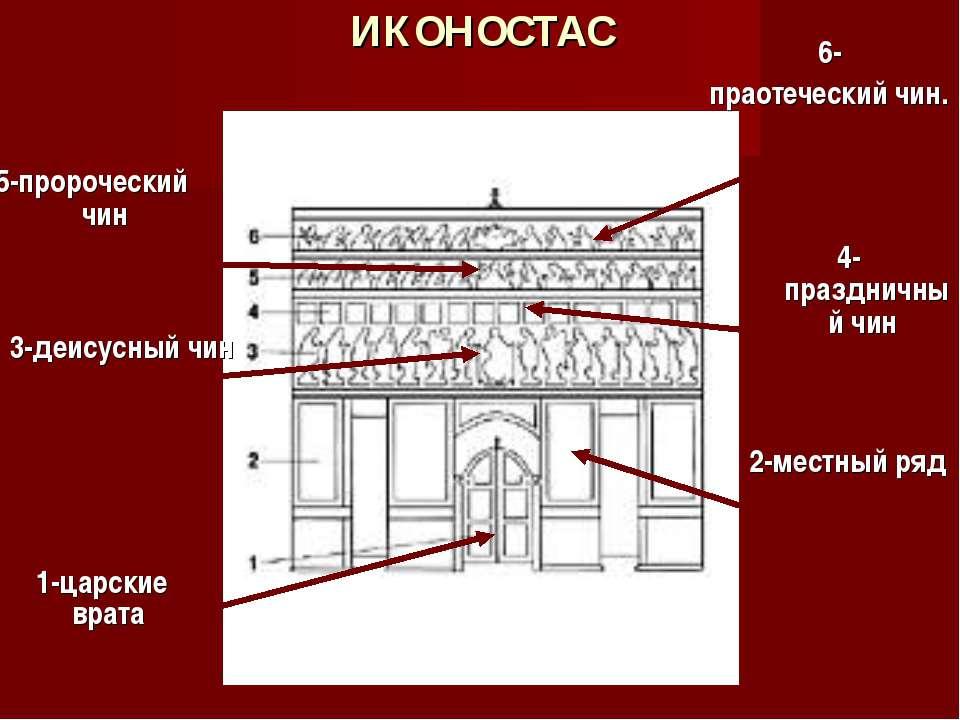 ИКОНОСТАС 1-царские врата 2-местный ряд 3-деисусный чин 6- праотеческий чин. ...