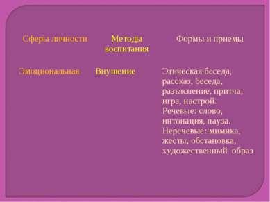 Сферы личности Методы воспитания Формы и приемы Эмоциональная Внушение Этичес...