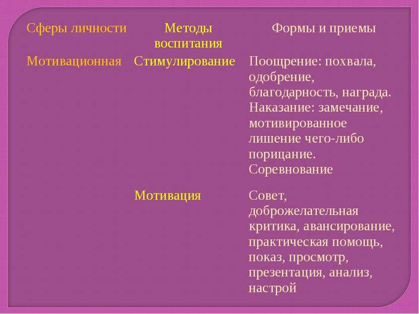 Сферы личности Методы воспитания Формы и приемы Мотивационная Стимулирование ...