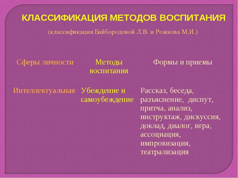 КЛАССИФИКАЦИЯ МЕТОДОВ ВОСПИТАНИЯ (классификация Байбородовой Л.В. и Рожкова М...