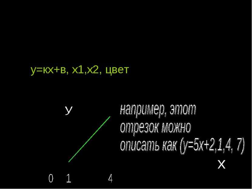 Основные примитивы Отрезок – ограниченная прямая. Можно описать с помощью фор...