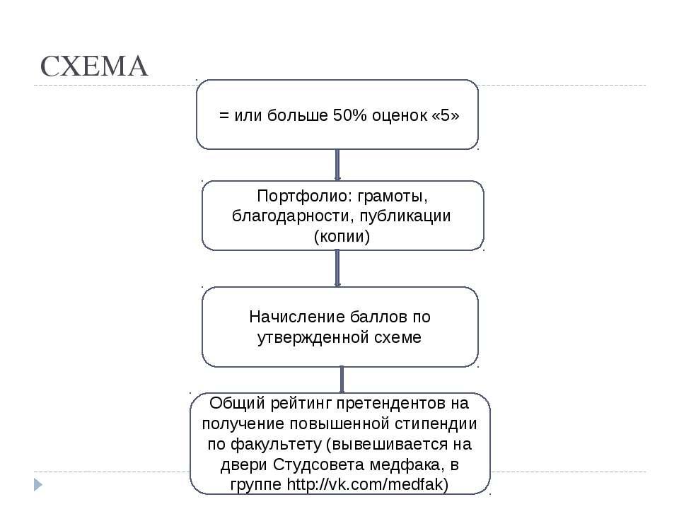СХЕМА = или больше 50% оценок «5» Портфолио: грамоты, благодарности, публикац...