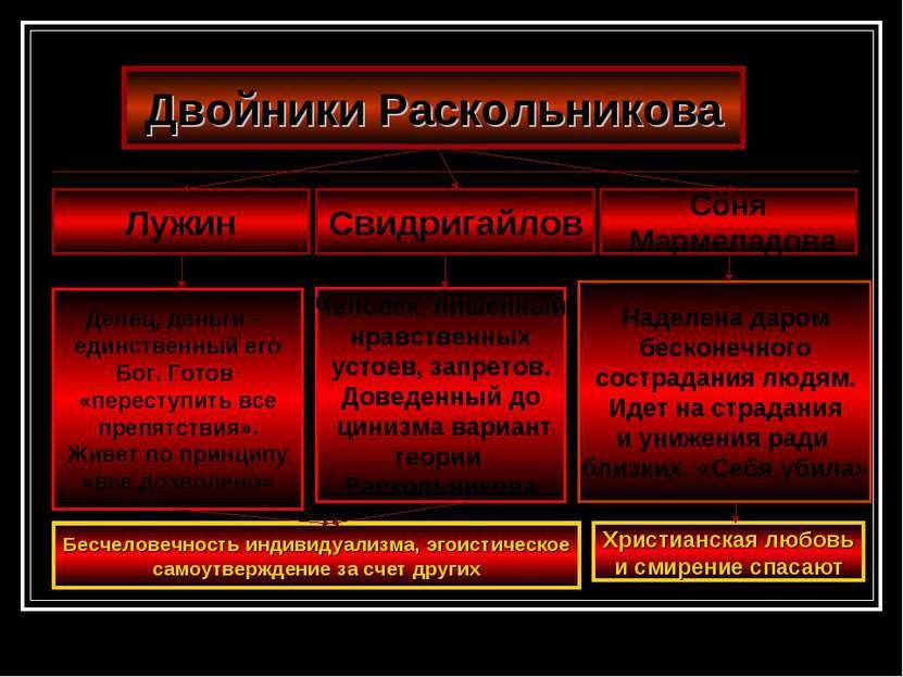 Двойники Раскольникова Лужин Свидригайлов Соня Мармеладова Делец, деньги – ед...