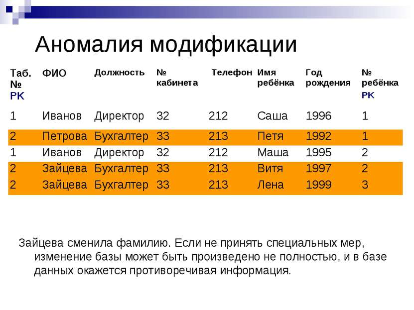 Аномалия модификации Зайцева сменила фамилию. Если не принять специальных мер...