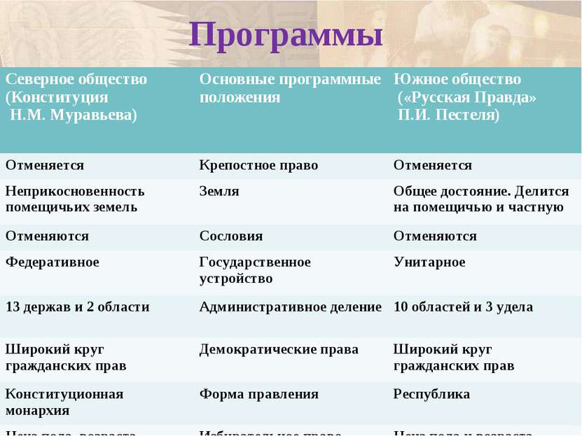 Программы Северное общество (Конституция Н.М. Муравьева) Основные программные...