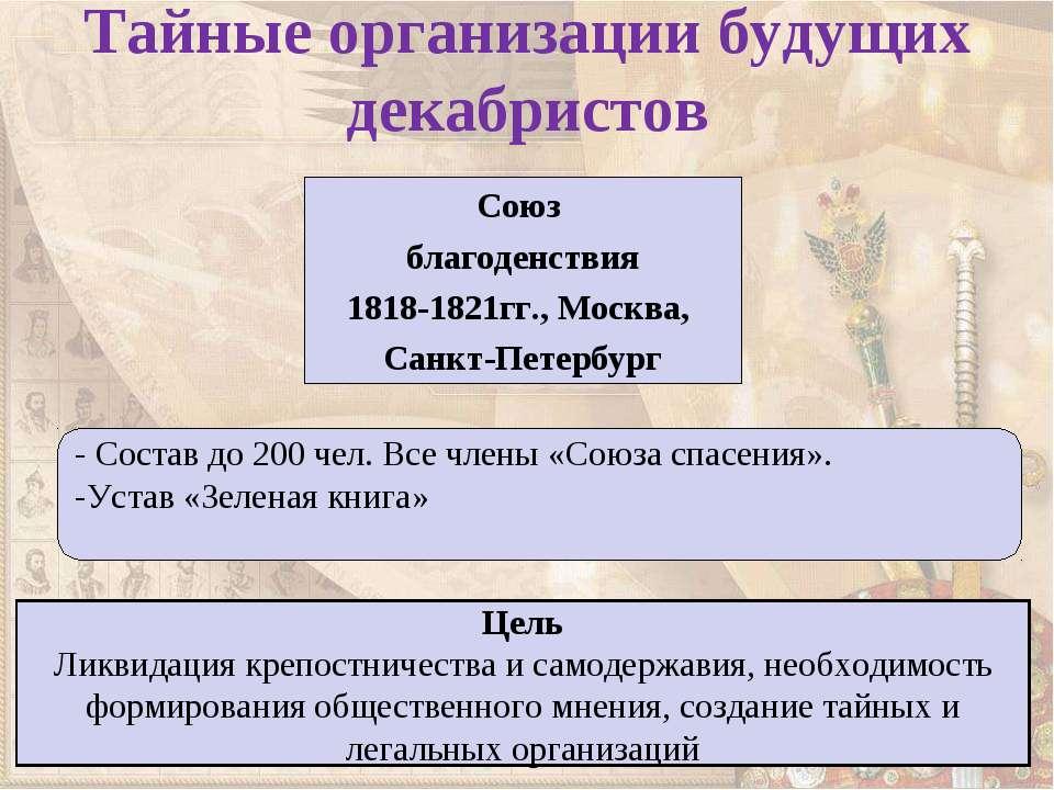 Тайные организации будущих декабристов Союз благоденствия 1818-1821гг., Москв...